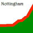 Nottingham Research