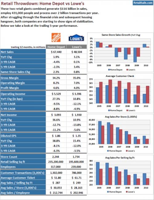 Retail Throwdown Home Depot Vs Lowe S Seeking Alpha