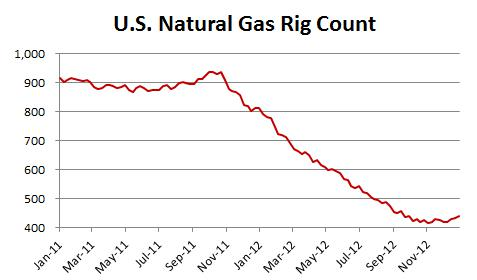 Natural Gas Prices In The Stock Market Today