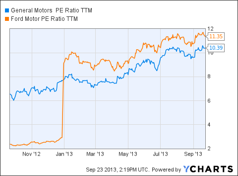 General Motors Getting The Monkey Off Its Back General