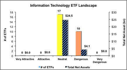 Best and worst etfs mutual funds and key holdings information