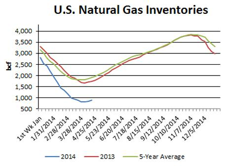 Natural Gas Inventories History