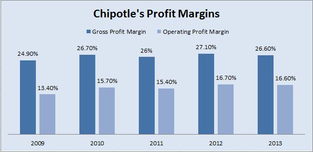 What was chipotle ipo price