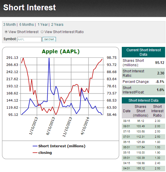Options trading apple stock