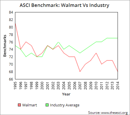 a research on the unethical issues surrounding the wal mart stores inc Wal-mart investigated for overseas practices – again founded wal-mart stores, inc company is getting away with these unethical practices because.