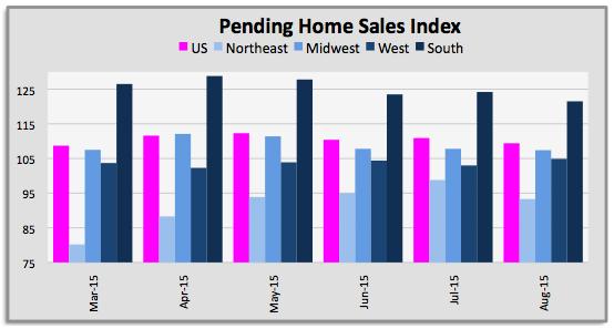 Pending home sales m m belajar forex