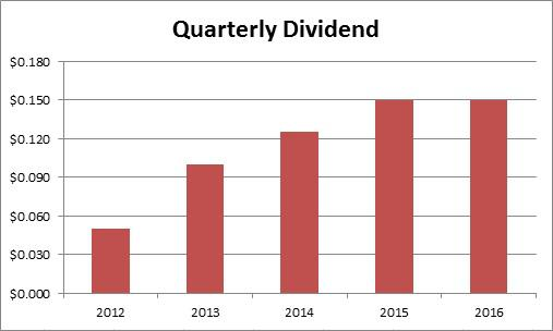 Ford No Dividend Raise But Special Dividend Issued