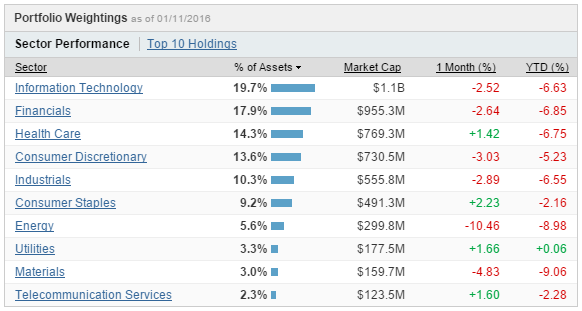 The Schwab U.S. Broad Market ETF Offers An Industry-Leading Expense Ratio - And Much More ...