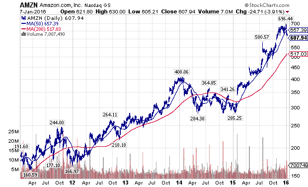Stock options citigroup