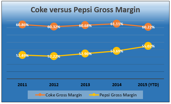 coke vs pepsi 2 essay Get access to pepsi vs coke essays  anti essays offers essay examples to help students with their essay  pepsi and coke 2 case 13 coke and pepsi.