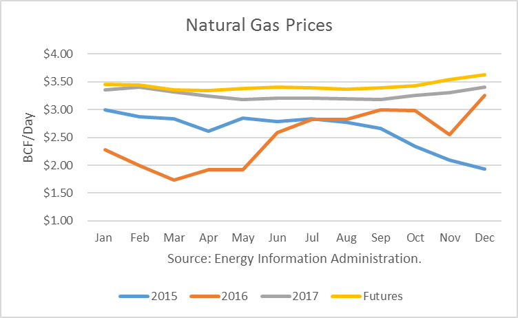 Historical Gasoline Price Charts