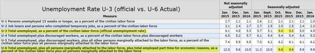 Unemployment Rate U-3 vs U-6