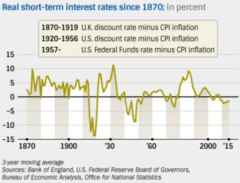 Real short-term interest rates since 1870