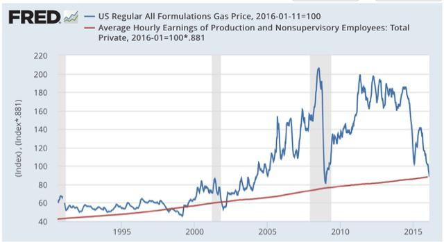 Gas price forex