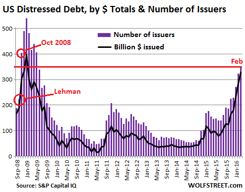 US-SP-Distressed-dollar+issuers=2008-2016-02