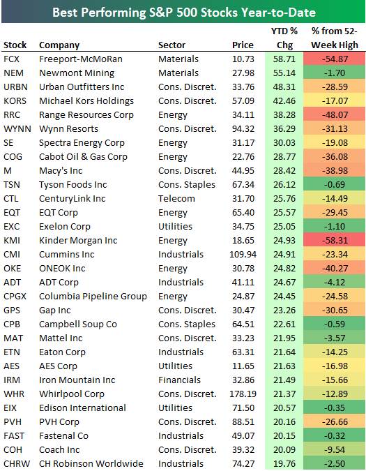 Best And Worst Performing S&P 500 Stocks In 2016   Seeking ...