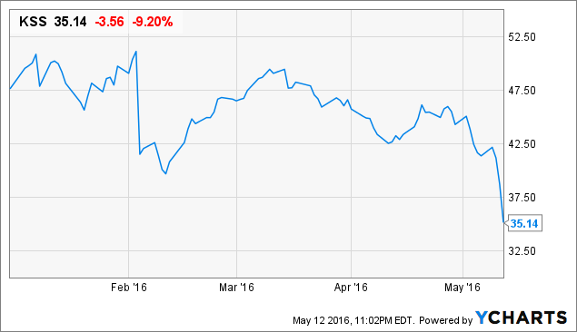 Kohl's Dividend May Get A Whole Lot Bigger - Kohl's Corporation (NYSE:KSS) | Seeking Alpha