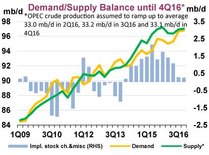 Global Oil Supply Surplus To Shrink Dramatically - IEA - The United States Oil ETF, LP (NYSEARCA:USO) | Seeking Alpha