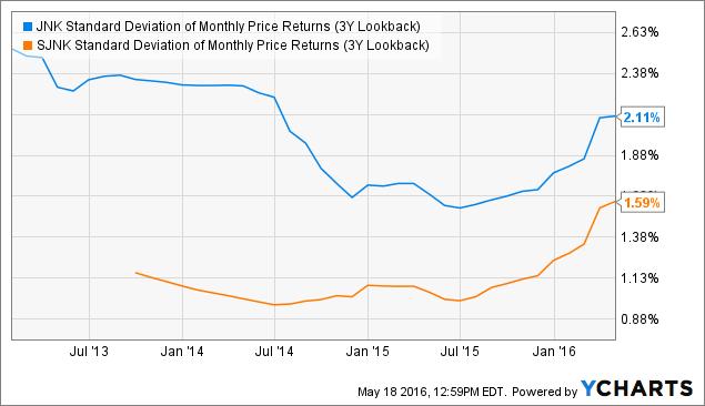 stock market performance 2016 vs 2016.5