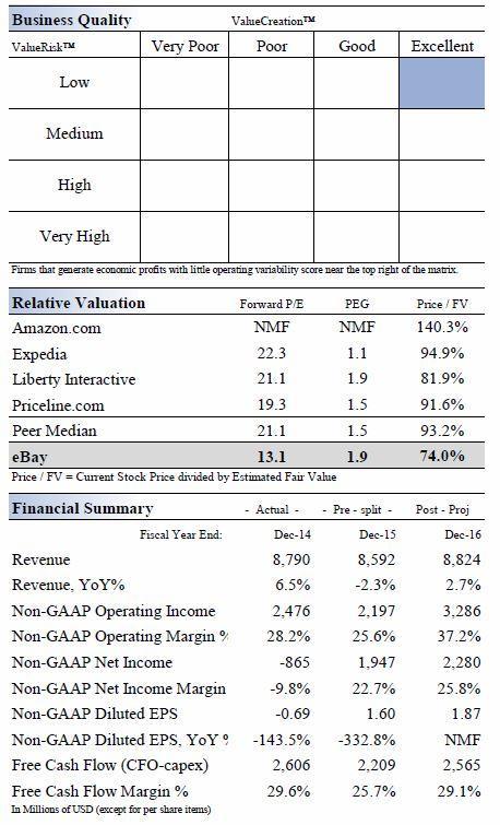 ebay 39 s free cash flow generation ebay inc nasdaq ebay seeking alpha. Black Bedroom Furniture Sets. Home Design Ideas