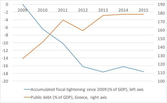 When Effort And Outcome Is Not The Same Thing - The Case Of Greece - Global X MSCI Greece ETF (NYSEARCA:GREK) | Seeking Alpha