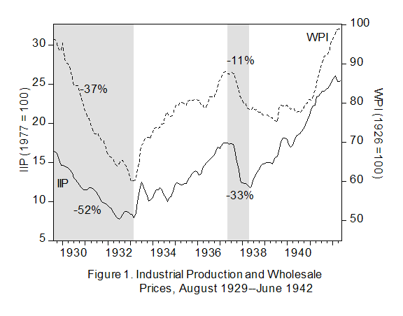 devaluation and economic recovery during the 1930s Explaining the effects of a devaluation (exports cheaper, imports more expensive using examples and diagrams to show how devaluation affects consumers, firms, inflation and economic growth.