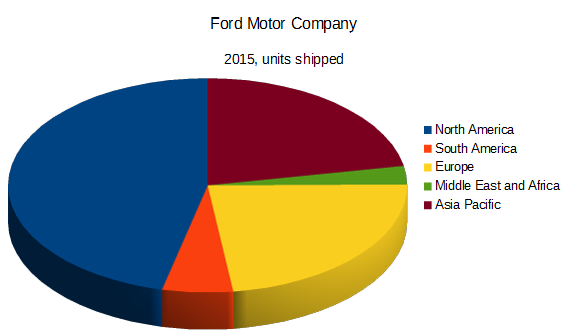 Ford Remains A Desirable Income Growth And Value Stock - Ford Motor Company (NYSE:F) | Seeking Alpha