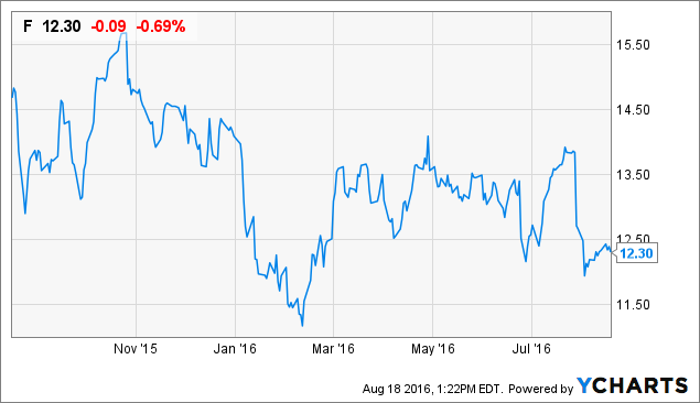 Ford Growth Catalysts 4 8 Dividend Yield Will Drive The