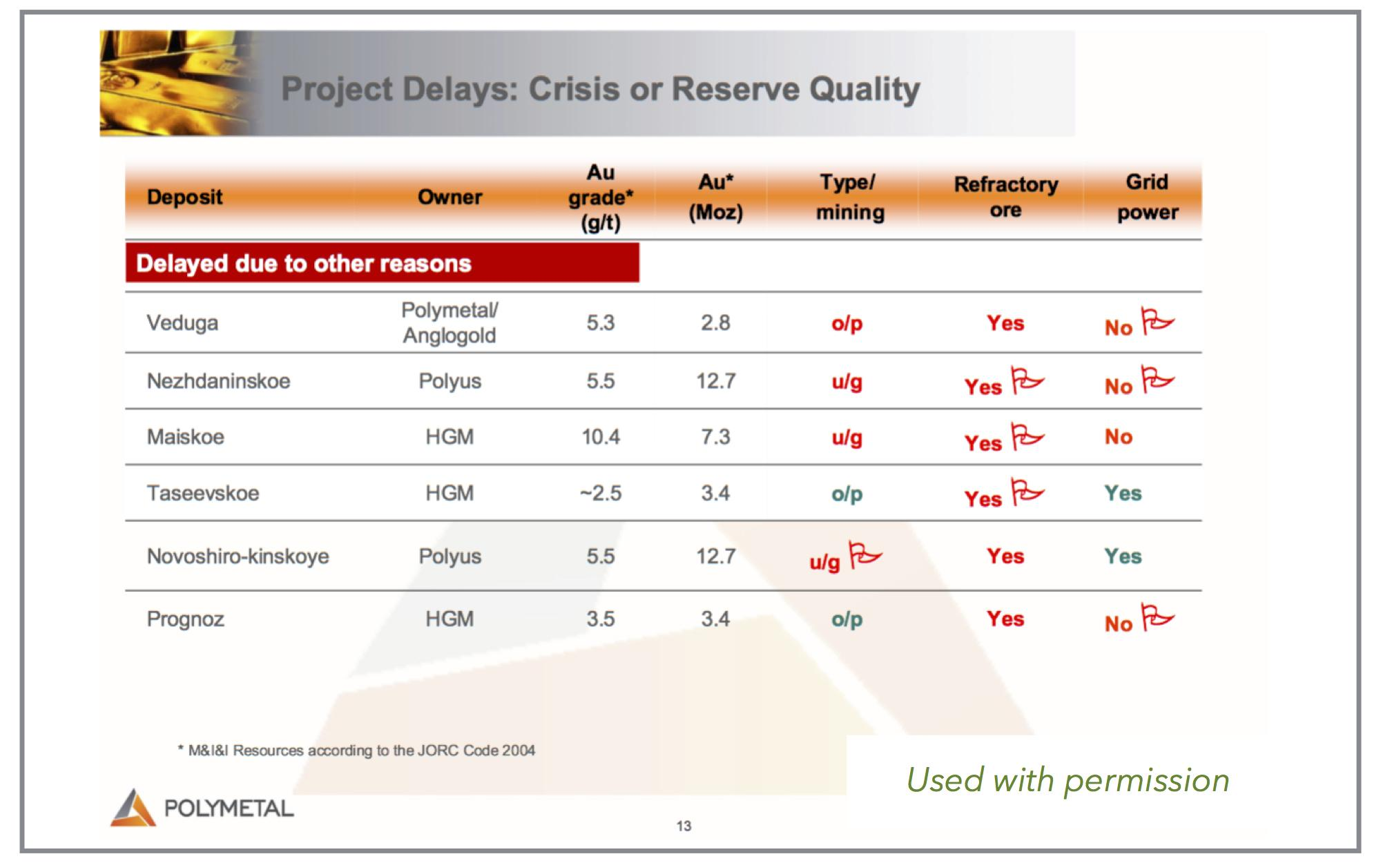 Outlook For Investing In Natural Resources And Intermational Stock
