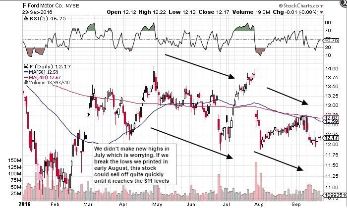 Be wary of downside risks in ford ford motor company for Ford motor company stock dividends