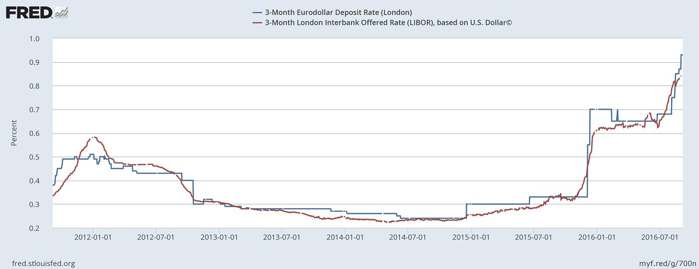 eurodollar libor relationship questions