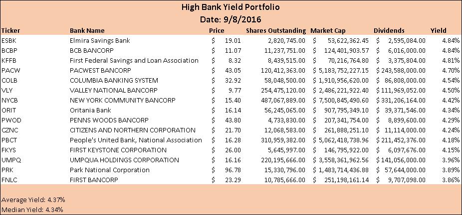 High Bank Yield Portfolio Seeking Alpha