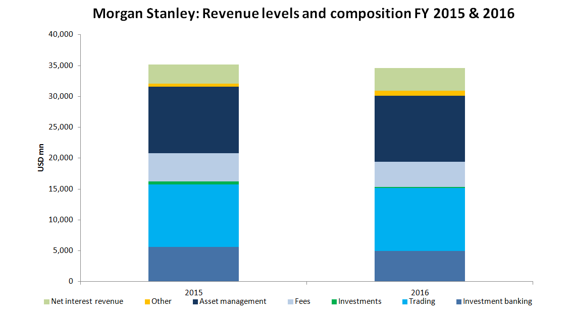 Morgan Stanley Steady Inexpensive But So What Morgan