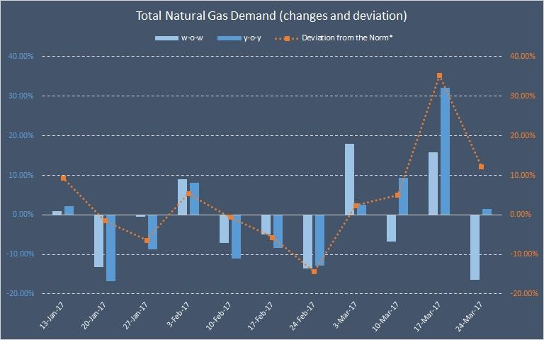 Ung Natural Gas Stock