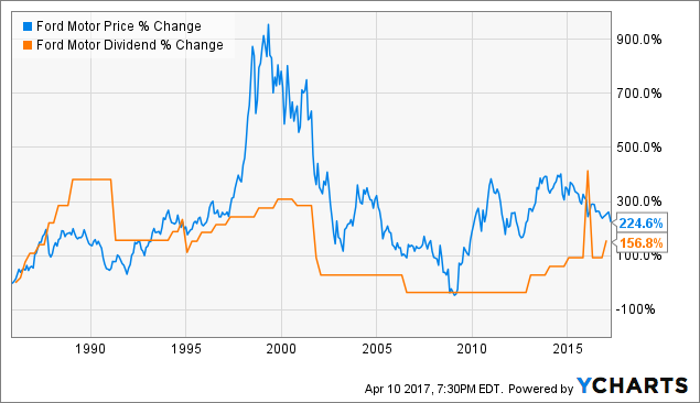 Tesla worth more than ford deal with it ford motor for Ford motor company stock dividends