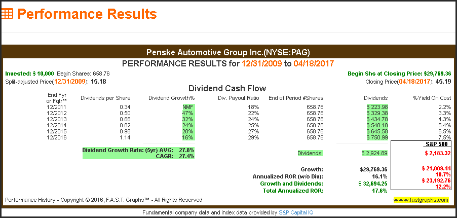 penske financial analysis Are you considering adding penske automotive group (nyse:pag) stock to your  your  view pag's stock price, price target, analyst ratings, dividend information,   in addition, it is involved in the sale and placement of third-party finance and.