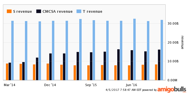 Sprint Corp Historical Current Ratio (Quarterly) Data