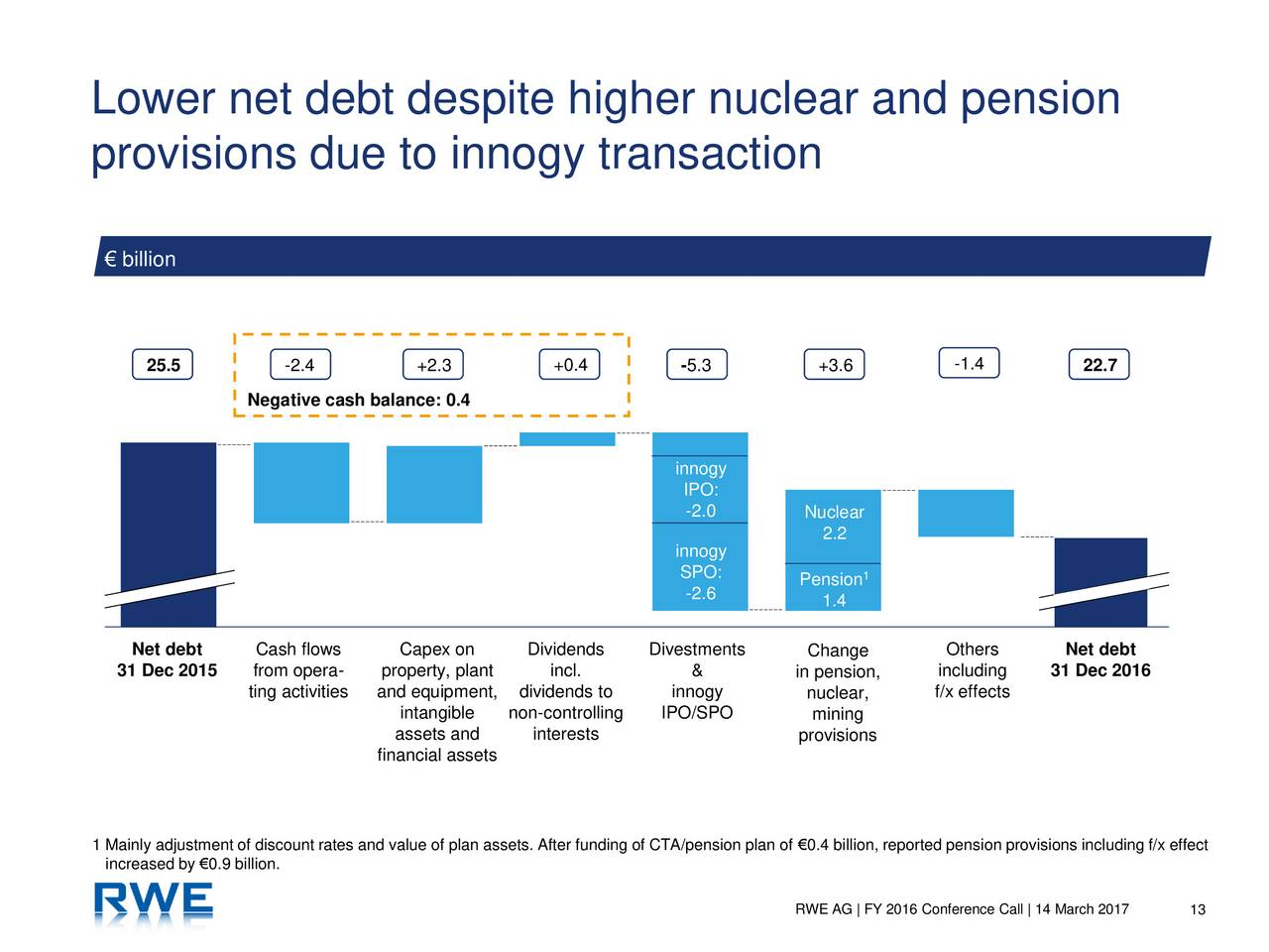 RWE Plans to Spin Off Renewables