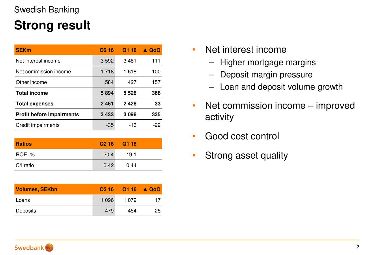 Strong result SEKm Q2 16 Q1 16  QoQ  Net interest income Net interest income 3 592 3 481 111  Higher mortgage margins Net commission income 1 718 1 618 100 Deposit margin pressure Other income 584 427 157 Loan and deposit volume growth Total income 5 894 5 526 368 Total expenses 2 461 2 428 33  Net commission income  improved Profit before impairments 3 433 3 098 335 activity Credit impairments -35 -13 -22 Good cost control Ratios Q2 16 Q1 16 ROE, % 20.4 19.1 Strong asset quality C/I ratio 0.42 0.44 Volumes, SEKbn Q2 16 Q1 16  QoQ Loans 1 096 1 079 17 Deposits 479 454 25 2