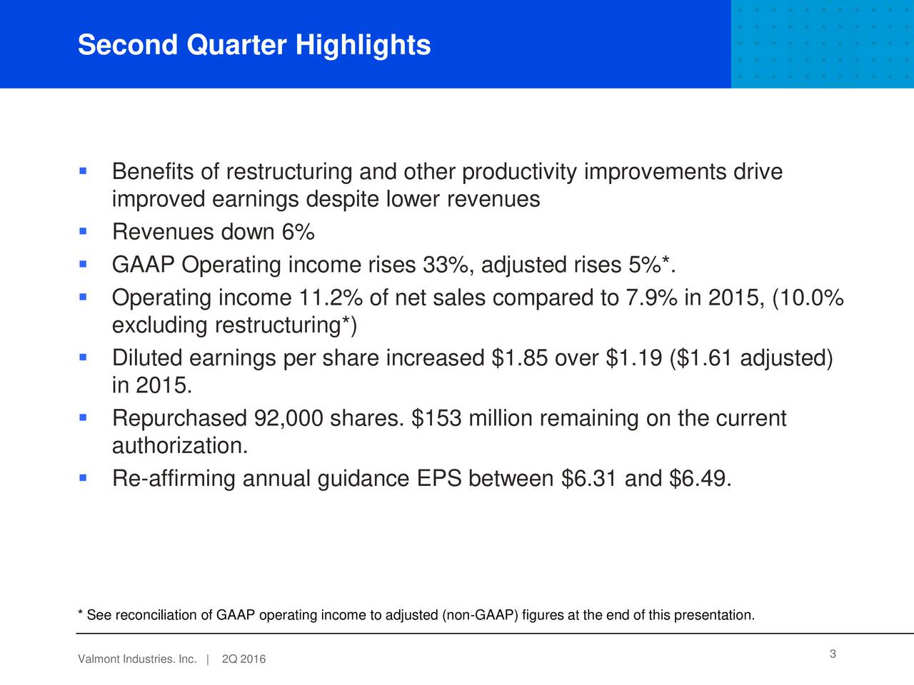 Benefits of restructuring and other productivity improvements drive improved earnings despite lower revenues Revenues down 6% GAAP Operating income rises 33%, adjusted rises 5%*. Operating income 11.2% of net sales compared to 7.9% in 2015, (10.0% excluding restructuring*) Diluted earnings per share increased $1.85 over $1.19 ($1.61 adjusted) in 2015. Repurchased 92,000 shares. $153 million remaining on the current authorization. Re-affirming annual guidance EPS between $6.31 and $6.49. * See reconciliation of GAAP operating income to adjusted (non-GAAP) figures at the end of this presentation. Valmont Industr2Q 2016c. | 3