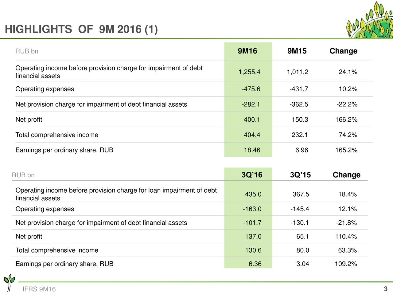 RUB bn 9M16 9M15 Change Operating income before provision charge for impairment of debt financial assets 1,255.4 1,011.2 24.1% Operating expenses -475.6 -431.7 10.2% Net provision charge for impairment of debt financial assets -282.1 -362.5 -22.2% Net profit 400.1 150.3 166.2% Total comprehensive income 404.4 232.1 74.2% Earnings per ordinary share, RUB 18.46 6.96 165.2% RUB bn 3Q16 3Q15 Change Operating income before provision charge for loan impairment of debt financial assets 435.0 367.5 18.4% Operating expenses -163.0 -145.4 12.1% Net provision charge for impairment of debt financial assets -101.7 -130.1 -21.8% Net profit 137.0 65.1 110.4% Total comprehensive income 130.6 80.0 63.3% Earnings per ordinary share, RUB 6.36 3.04 109.2% IFRS 9M16 3