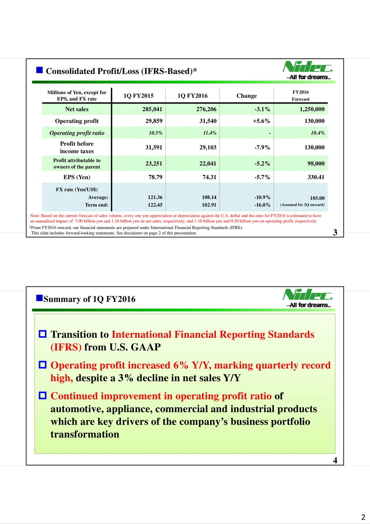 Millions of Yen, excep1Q FY2015 1Q FY2016 Change FY2016 EPS, and FX rate Forecast Net sales 285,041 276,206 -3.1% 1,250,000 Operating profit 29,859 31,540 +5.6% 130,000 10.5% 11.4% - 10.4% Operating profit ratio Profit before income taxes 31,591 29,103 -7.9% 130,000 Profit attributable to owners of the parent 23,251 22,041 -5.2% 98,000 EPS(Yen) 7879 7431 -5%%7 33041 FX rate (Yen/US$) Average: 121.36 108.14 -10.9% 105.00 Term end: 122.45 102.91 -16.0% (Assumed for 2Q onward) Note: Based on the current forecast of sales volume, every one yen appreciation or depreciation against the U.S. dollar and the euro for FY2016 is estimated to have *From FY2016 onward, our financial statements are prepared under International Financial Reporting Standards (IFRS)..30 billion yen on operating profit, respectively. This slide includes forward-looking statements. See disclaimer on page 2 of this pres3ntation. Summary of 1Q FY2016 Transition to International Financial Reporting Standards (IFRRSS)) from U U.SS. GAAAAP P Operating profit increased 6% Y/Y, marking quarterly record high, despite a 3% decline in net sales Y/Y Continued improvement in operating profit ratio of aiitodli dtiie, aippliance, commercial and industrial products which are key drivers of the companys business portfolio transformation 4 2