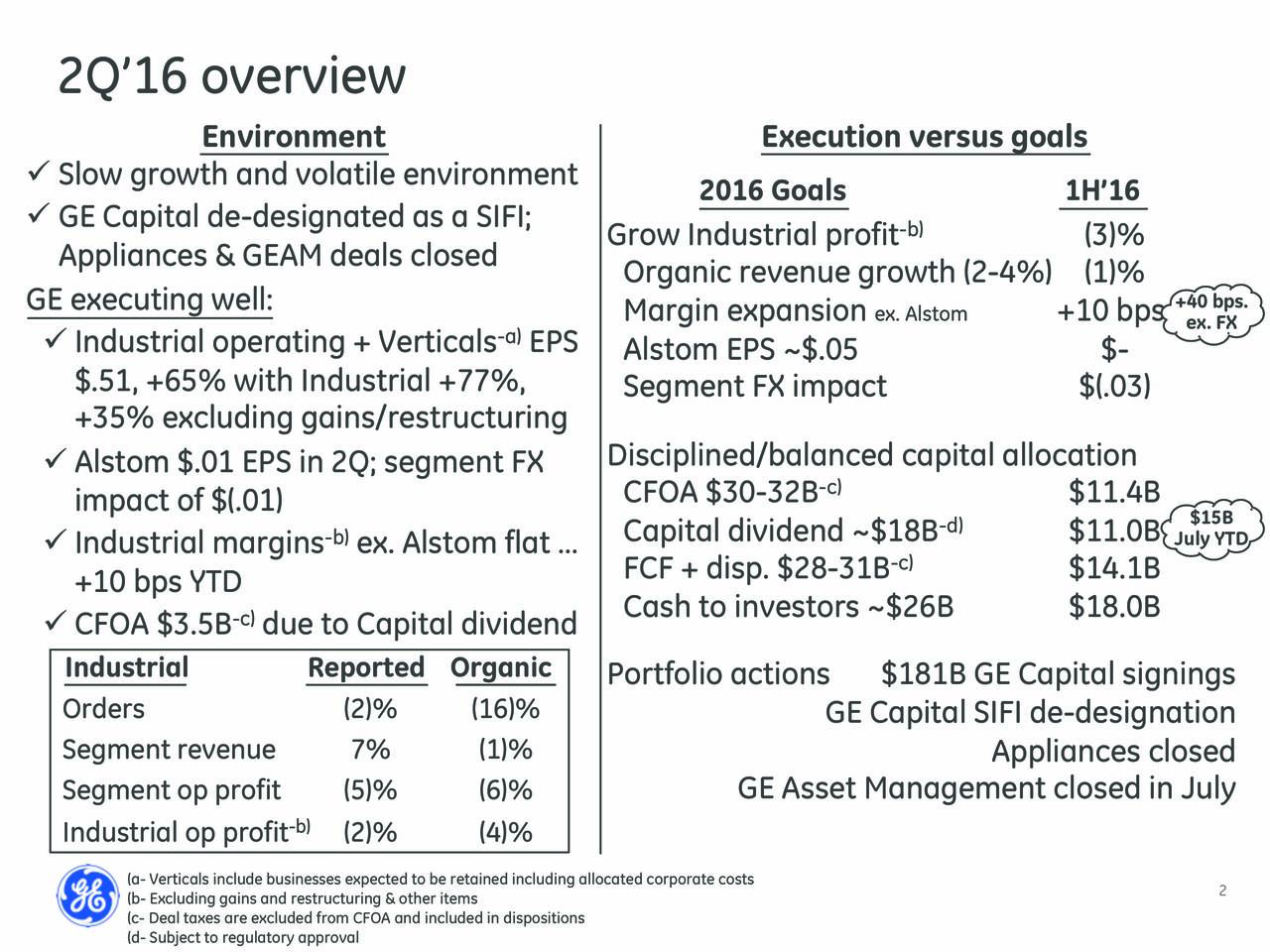 Environment Execution versus goals Slow growth and volatile environment 2016 Goals 1H16 GE Capital de-designated as a SIFI; Grow Industrial profit -b) (3)% Appliances & GEAM deals closed Organic revenue growth (2-4%) (1)% GE executing well: Margin expansion ex. Alstom +10 bps. +ex. FX. Industrial operating + Verticals -aEPS Alstom EPS ~$.05 $- $.51, +65% with Industrial +77%, Segment FX impact $(.03) +35% excluding gains/restructuring Alstom $.01 EPS in 2Q; segment FX Disciplined/balanced capital allocation CFOA $30-32B -c) $11.4B impact of $(.01) -d) $15B Industrial margins -b)ex. Alstom flat  Capital dividend ~$18B $11.0B July YTD FCF + disp. $28-31B -c) $14.1B +10 bps YTD Cash to investors ~$26B $18.0B CFOA $3.5B due to Capital dividend Industrial Reported Organic Portfolio actions $181B GE Capital signings Orders (2)% (16)% GE Capital SIFI de-designation Segment revenue 7% (1)% Appliances closed Segment op profit (5)% (6)% GE Asset Management closed in July Industrial op profit) (2)% (4)% (b- Excluding gains and restructuring & other itemsained including allocated corporate c2sts (c- Deal taxes are excluded from CFOA and included in dispositions