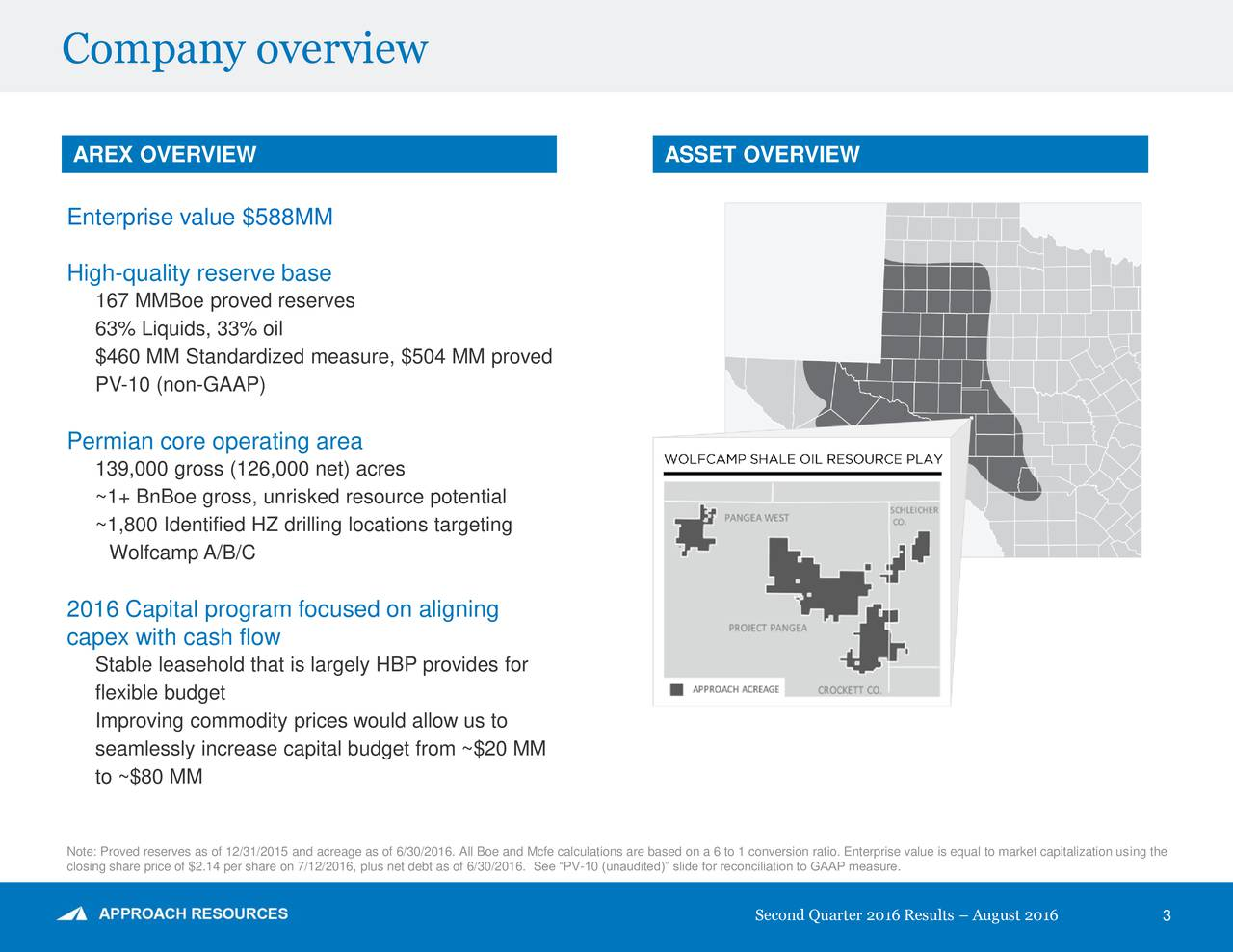 AREX OVERVIEW ASSET OVERVIEW Enterprise value $588MM High-quality reserve base 167 MMBoe proved reserves 63% Liquids, 33% oil $460 MM Standardized measure, $504 MM proved PV-10 (non-GAAP) Permian core operating area 139,000 gross (126,000 net) acres ~1+ BnBoe gross, unrisked resource potential ~1,800 Identified HZ drilling locations targeting Wolfcamp A/B/C 2016 Capital program focused on aligning capex with cash flow Stable leasehold that is largely HBP provides for flexible budget Improving commodity prices would allow us to seamlessly increase capital budget from ~$20 MM to ~$80 MM Note: Proved reserves as of 12/31/2015 and acreage as of 6/30/2016. All Boe and Mcfe calculations are based on a 6 to 1 conversion ratio. Enterprise value is equal to market capitalization using the closing share price of $2.14 per share on 7/12/2016, plus net debt as of 6/30/2016. See PV-10 (unaudited) slide for reconciliation to GAAP measure. Second Quarter 2016 Results  August 2016 3