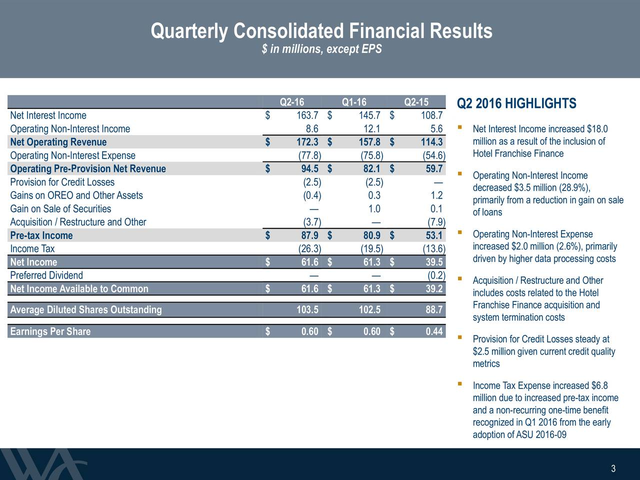 $ in millions, except EPS Q2-16 Q1-16 Q2-15 Q2 2016 HIGHLIGHTS Net Interest Income $ 163.7 $ 145.7 $ 108.7 Operating Non-Interest Income 8.6 12.1 5.6  Net Interest Income increased $18.0 Net Operating Revenue $ 172.3 $ 157.8 $ 114.3 million as a result of the inclusion of Hotel Franchise Finance Operating Non-Interest Expense (77.8) (75.8) (54.6) Operating Pre-Provision Net Revenue $ 94.5 $ 82.1 $ 59.7  Operating Non-Interest Income Provision for Credit Losses (2.5) (2.5) Gains on OREO and OtherAssets (0.4) 0.3 1.2 decreased $3.5 million (28.9%), Gain on Sale of Securities  1.0 0.1 primarily from a reduction in gain on sale of loans Acquisition / Restructure and Other (3.7)  (7.9) Pre-tax Income $ 87.9 $ 80.9 $ 53.1  Operating Non-Interest Expense Income Tax (26.3) (19.5) (13.6) increased $2.0 million (2.6%), primarily Net Income $ 61.6 $ 61.3 $ 39.5 driven by higher data processing costs Preferred Dividend   (0.2)  Acquisition / Restructure and Other Net IncomeAvailable to Common $ 61.6 $ 61.3 $ 39.2 includes costs related to the Hotel Franchise Finance acquisition and Average Diluted Shares Outstanding 103.5 102.5 88.7 system termination costs Earnings Per Share $ 0.60 $ 0.60 $ 0.44  Provision for Credit Losses steady at $2.5 million given current credit quality metrics Income Tax Expense increased $6.8 million due to increased pre-tax income and a non-recurring one-time benefit recognized in Q1 2016 from the early adoption ofASU 2016-09 3 3