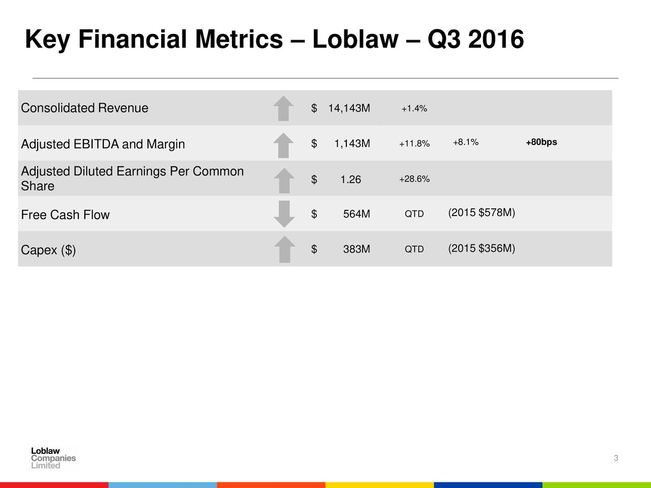 Consolidated Revenue $ 14,143M +1.4% Adjusted EBITDA and Margin $ 1,143M +11.8% +8.1% +80bps Adjusted Diluted Earnings Per Common +28.6% Share $ 1.26 (2015 $578M) Free Cash Flow $ 564M QTD Capex ($) $ 383M QTD (2015 $356M) 3