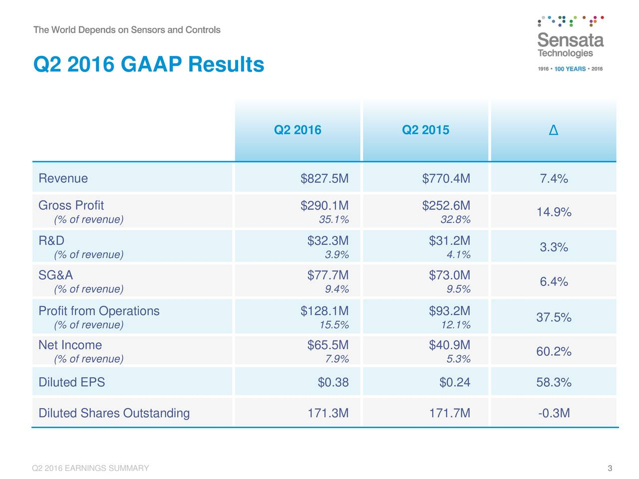 Q2 2016 Q2 2015 Revenue $827.5M $770.4M 7.4% Gross Profit $290.1M $252.6M 14.9% (% of revenue) 35.1% 32.8% R&D $32.3M $31.2M 3.3% (% of revenue) 3.9% 4.1% SG&A $77.7M $73.0M (% of revenue) 9.4% 9.5% 6.4% Profit from Operations $128.1M $93.2M (% of revenue) 15.5% 12.1% 37.5% Net Income $65.5M $40.9M (% of revenue) 7.9% 5.3% 60.2% Diluted EPS $0.38 $0.24 58.3% Diluted Shares Outstanding 171.3M 171.7M -0.3M Q2 2016 EARNINGS SUMMARY 3