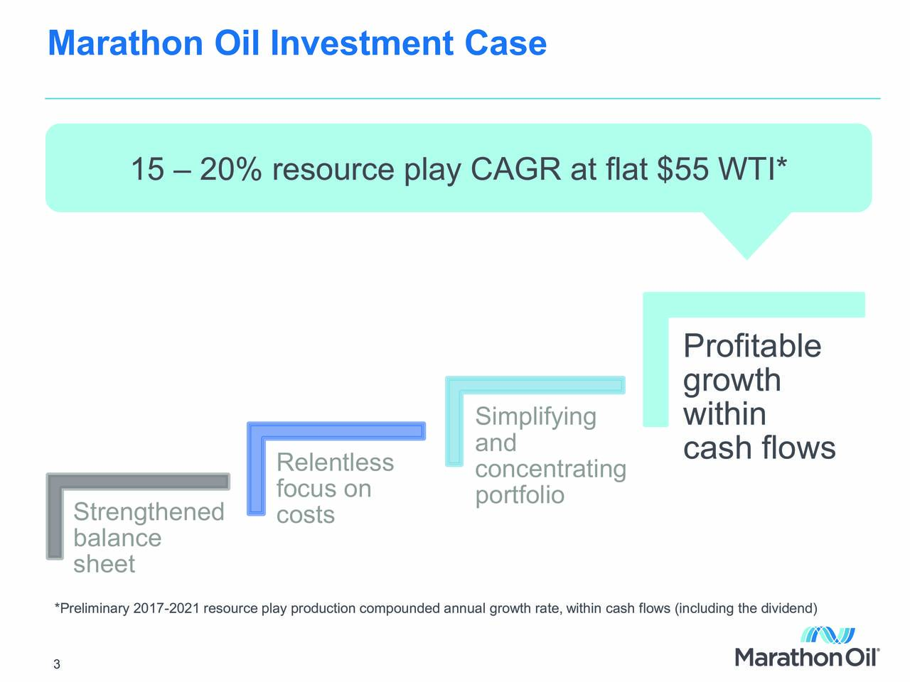 15  20% resource play CAGR at flat $55 WTI* Profitable growth Simplifying within Relentless concentrating cash flows focus on portfolio Strengthened costs balance sheet *Preliminary 2017-2021 resource play production compounded annual growth rate, within cash flows (including the dividend)