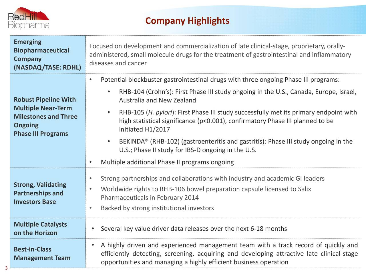 Emerging Biopharmaceutical Focused on development and commercialization of late clinical-stage, proprietary, orally- Company administered, small molecule drugs for the treatment of gastrointestinal and inflammatory diseases and cancer (NASDAQ/TASE: RDHL) Potential blockbuster gastrointestinal drugs with three ongoing Phase III programs: RHB-104 (Crohns): First Phase III study ongoing in the U.S., Canada, Europe, Israel, RobustPipeline With Australia and New Zealand Multiple Near-Term Milestonesand Three  RHB-105 (H. pylori): First Phase III study successfully met its primary endpoint with high statistical significance (p<0.001), confirmatory Phase III planned to be Ongoing initiated H1/2017 Phase III Programs BEKINDA (RHB-102) (gastroenteritis and gastritis): Phase III study ongoing in the U.S.; Phase II study for IBS-D ongoing in the U.S. Multiple additional Phase II programs ongoing Strong partnerships and collaborations with industry and academic GI leaders Strong, Validating Partnershipsand  Worldwide rights to RHB-106 bowel preparation capsule licensed to Salix InvestorsBase Pharmaceuticals in February 2014 Backed by strong institutional investors Multiple Catalysts Several key value driver data releases over the next 6-18 months on the Horizon A highly driven and experienced management team with a track record of quickly and Best-in-Class efficiently detecting, screening, acquiring and developing attractive late clinical-stage ManagementTeam 3 opportunities and managing a highly efficient business operation