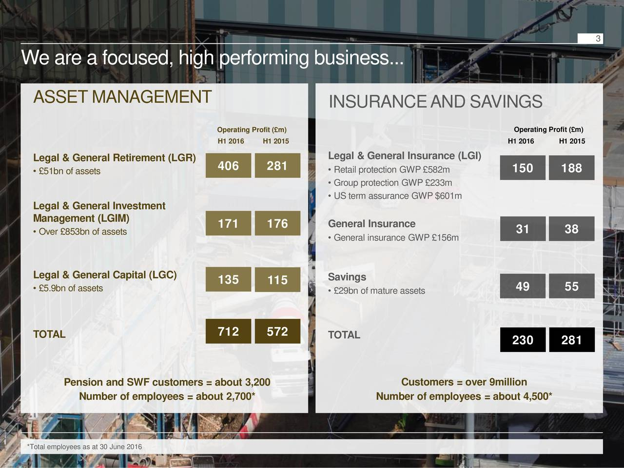 We are a focused, high performing business... ASSET MANAGEMENT INSURANCEAND SAVINGS Operating Profit (m) Operating Profit (m) H1 2016 H1 2015 H1 2016 H1 2015 Legal & General Retirement (LGR) Legal & General Insurance (LGI) 51bn of assets 406 281  Retail protection GWP 582m 150 188 Group protection GWP 233m US term assurance GWP $601m Legal & General Investment Management (LGIM) 171 176 General Insurance Over 853bn of assets 31 38 General insurance GWP 156m Legal & General Capital (LGC) Savings 5.9bn of assets 135 115 49 55 29bn of mature assets TOTAL 712 572 TOTAL 230 281 Pension and SWF customers = about 3,200 Customers = over 9million Number of employees = about 2,700* Number of employees = about 4,500* *Total employees as at 30 June 2016